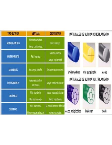 Sutura absorbible, Polysor, Vicryl, SSA, Monocryl, Caprosyn
